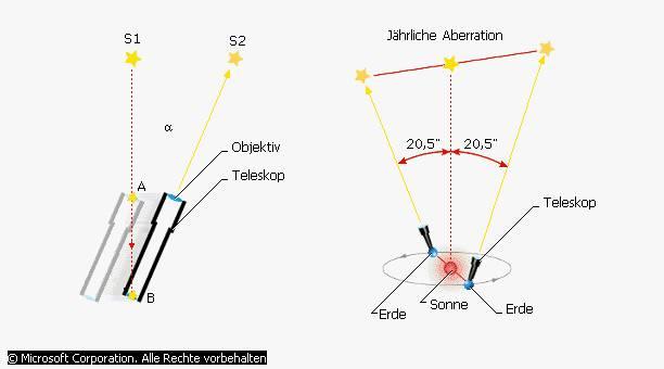 Geometrische optik